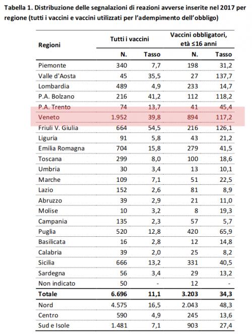 Segnalazioni avverse in Italia divise per regione (fonte:AIFA 2017)